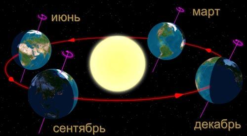 День летнего солнцестояния глазами астрономов. Источник: wikimedia.org